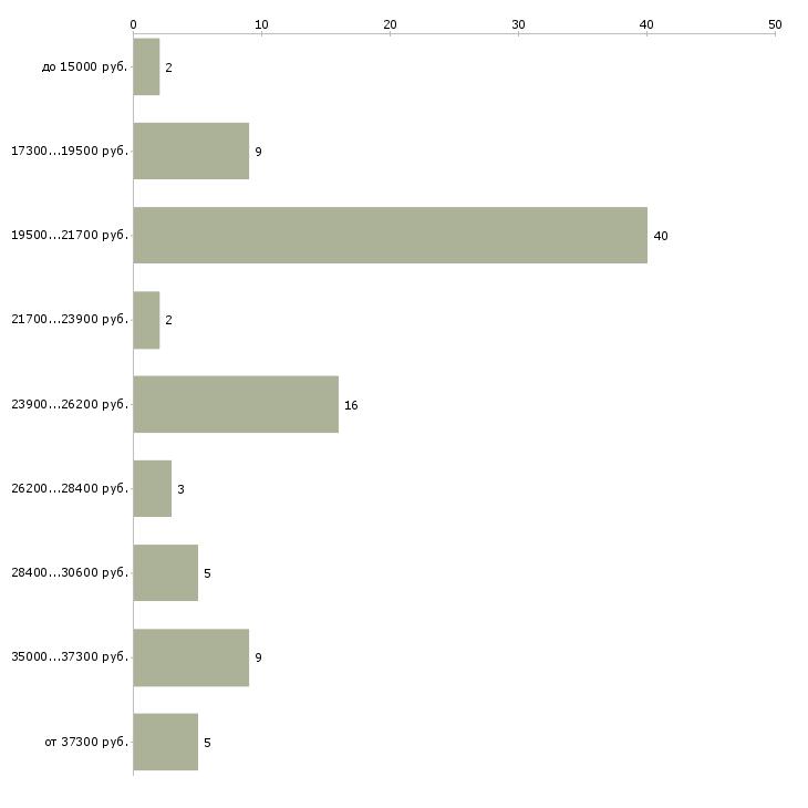 Найти работу активный продавец в Клине - График распределения вакансий «активный продавец» по зарплате