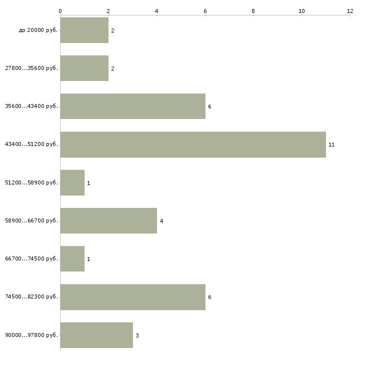 Найти работу водитель b c d e в Москве - График распределения вакансий «водитель b c d e» по зарплате