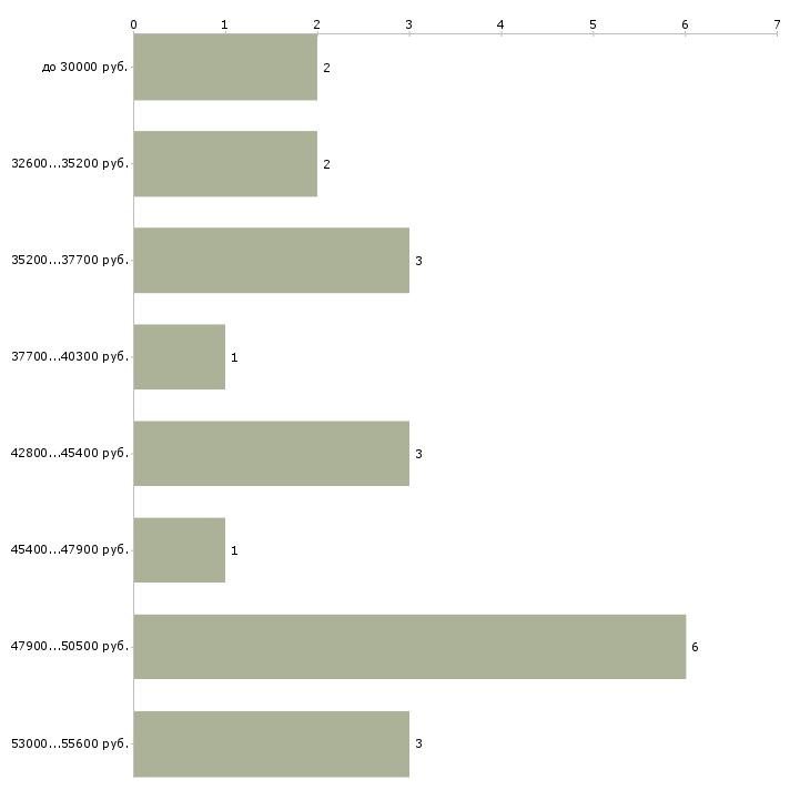 Найти работу газоэлектросварщик электрогазосварщик в Москве - График распределения вакансий «газоэлектросварщик электрогазосварщик» по зарплате