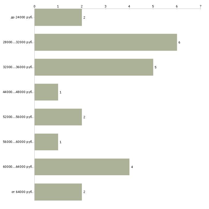 Найти работу диспетчер на склад Санкт-петербург - График распределения вакансий «диспетчер на склад» по зарплате