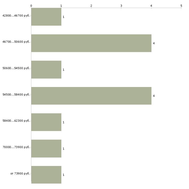 Найти работу инженер по водоснабжению и водоотведению Санкт-петербург - График распределения вакансий «инженер по водоснабжению и водоотведению» по зарплате