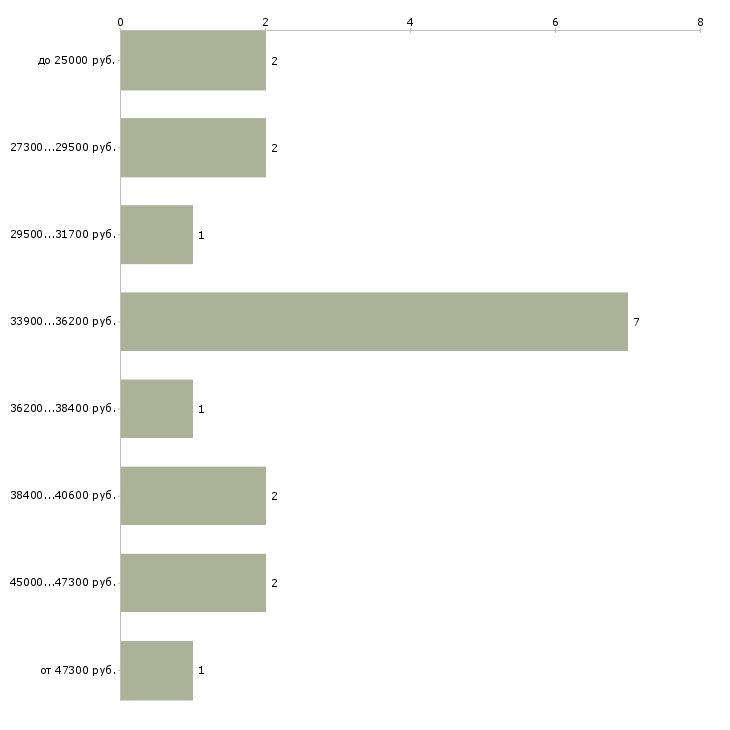 Найти работу кладовщик срочно в Москве - График распределения вакансий «кладовщик срочно» по зарплате