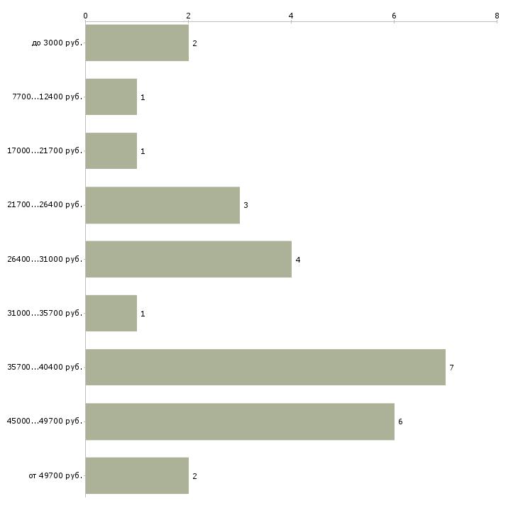 Найти работу мастер маникюра парикмахер в Москве - График распределения вакансий «мастер маникюра парикмахер» по зарплате