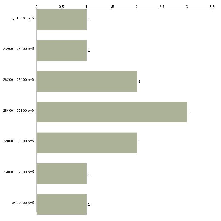 Найти работу менеджер проекта помощник менеджера проекта Санкт-петербург - График распределения вакансий «менеджер проекта помощник менеджера проекта» по зарплате