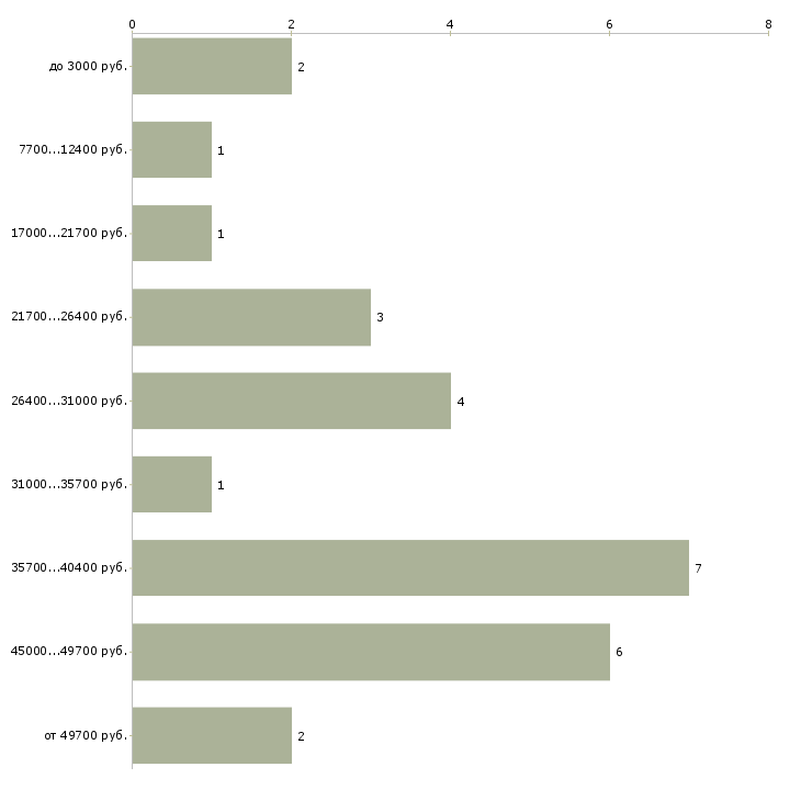Найти работу парикмахер мастер маникюра в Москве - График распределения вакансий «парикмахер мастер маникюра» по зарплате