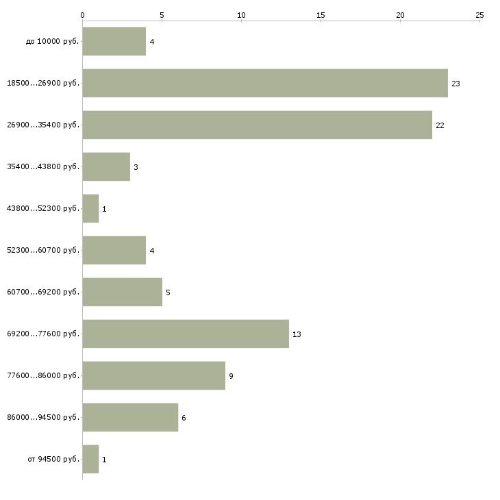 Найти работу подработка в сети для всех Санкт-петербург - График распределения вакансий «подработка в сети для всех» по зарплате