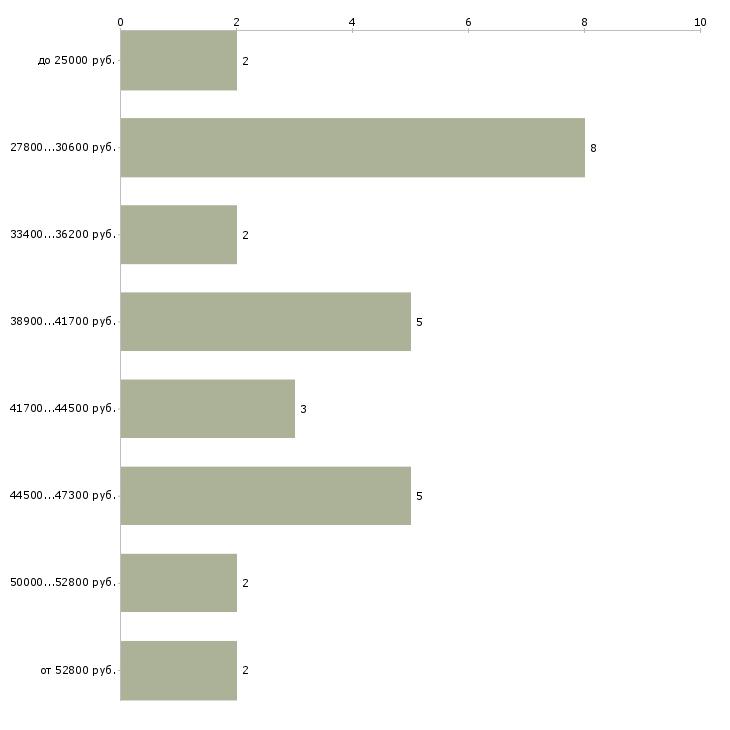 Найти работу помощник делопроизводителя в Москве - График распределения вакансий «помощник делопроизводителя» по зарплате