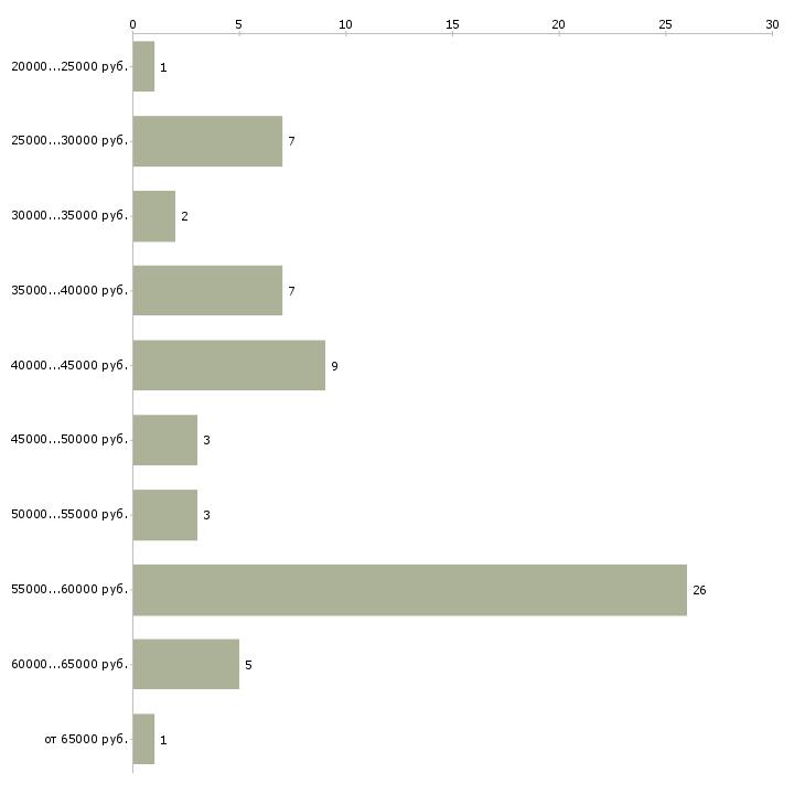 Найти работу сотрудники для работы в офисе в Пятигорске - График распределения вакансий «сотрудники для работы в офисе» по зарплате