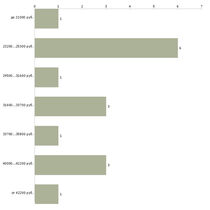 Найти работу твоей мечты Санкт-петербург - График распределения вакансий «твоей мечты» по зарплате