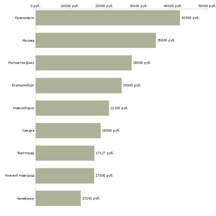 Поиск работы электромонтер по эксплуатации-Медиана зарплаты для вакансии «электромонтер по эксплуатации» в других городах