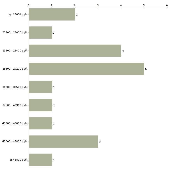 Найти работу водитель 6 1 в Саранске - График распределения вакансий «водитель 6 1» по зарплате