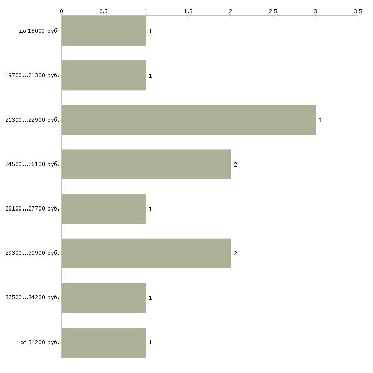 Найти работу кассир раздачи Санкт-петербург - График распределения вакансий «кассир раздачи» по зарплате