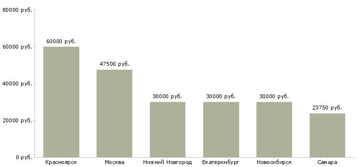 Поиск работы ведущий специалист в отдел страхования-Медиана зарплаты для вакансии «ведущий специалист в отдел страхования» в других городах