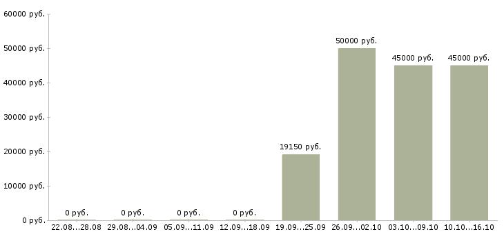 Вакансии на дому все регионы в Перми - Медиана зарплат на дому все регионы в Перми за 2 месяца