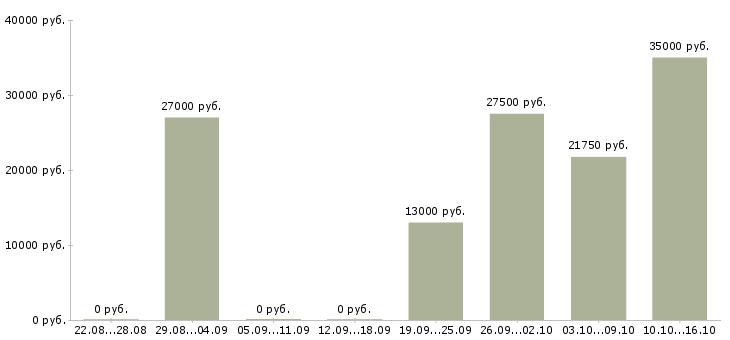 Вакансии с документами гибкий график в Екатеринбурге - Медиана зарплат с документами гибкий график в Екатеринбурге за 2 месяца