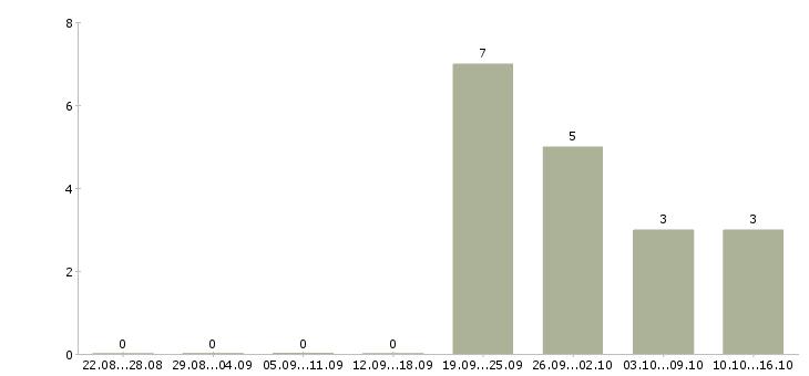 Работа менеджер интернет магазина карьерный рост Бурятия - Число вакансий Бурятия по специальности менеджер интернет магазина карьерный рост за 2 месяца