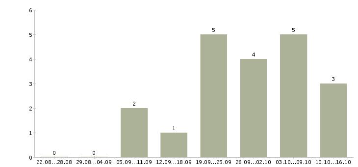 Работа программист по внедрению 1с Ростов-на-дону - Число вакансий Ростов-на-дону по специальности программист по внедрению 1с за 2 месяца