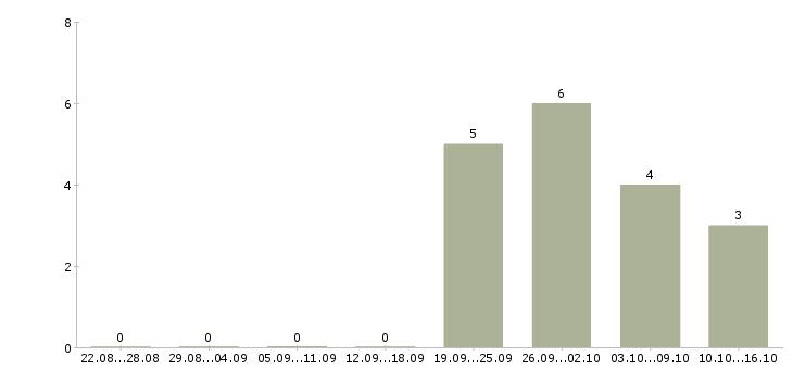 Работа веб разработчик net Санкт-петербург - Число вакансий Санкт-петербург по специальности веб разработчик net за 2 месяца