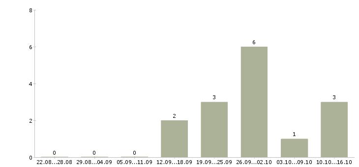 Работа инженер метрологическое обеспечение Санкт-петербург - Число вакансий Санкт-петербург по специальности инженер метрологическое обеспечение за 2 месяца