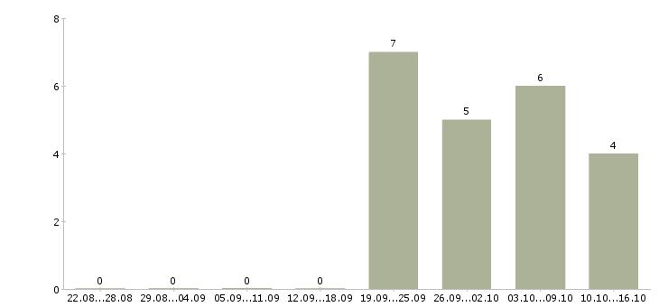 Работа менеджер товарной категории Татарстан - Число вакансий Татарстан по специальности менеджер товарной категории за 2 месяца