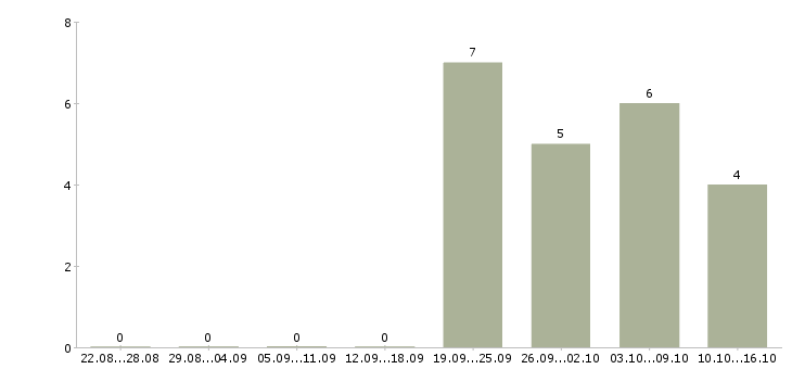 Работа менеджер товарных категорий Татарстан - Число вакансий Татарстан по специальности менеджер товарных категорий за 2 месяца