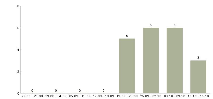 Работа начальник отдела развития продаж Татарстан - Число вакансий Татарстан по специальности начальник отдела развития продаж за 2 месяца