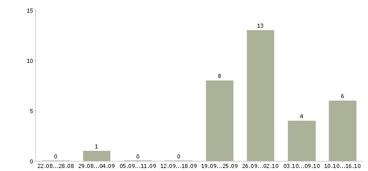 Работа с документами гибкий график в Екатеринбурге - Число вакансий в Екатеринбурге по специальности с документами гибкий график за 2 месяца