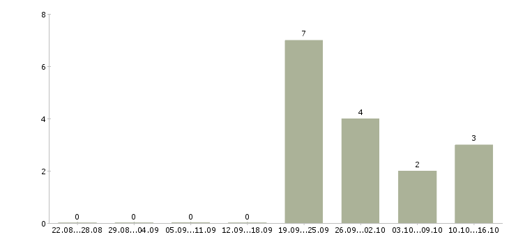 Работа менеджер по закупке товара в Иркутске - Число вакансий в Иркутске по специальности менеджер по закупке товара за 2 месяца