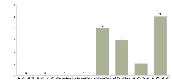 Работа менеджер по рекламе в офис в Иркутске - Число вакансий в Иркутске по специальности менеджер по рекламе в офис за 2 месяца