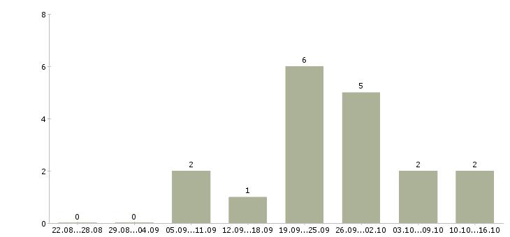Работа удаленные сотрудники через интернет в Иркутске - Число вакансий в Иркутске по специальности удаленные сотрудники через интернет за 2 месяца