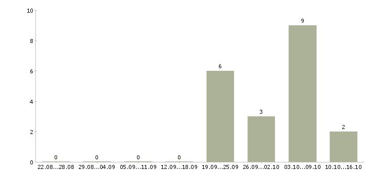 Работа менеджер интернет магазина карьерный рост в Курске - Число вакансий в Курске по специальности менеджер интернет магазина карьерный рост за 2 месяца