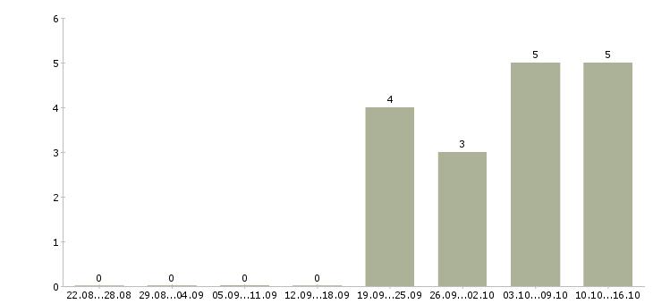 Работа для целеустремленных в Люберцах - Число вакансий в Люберцах по специальности для целеустремленных за 2 месяца