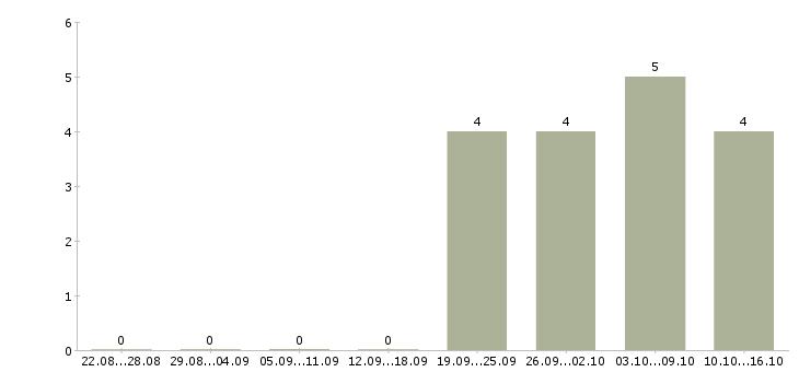 Работа охранник диспетчер в Москве - Число вакансий в Москве по специальности охранник диспетчер за 2 месяца