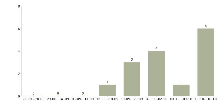 Работа через сеть интернет в Подольске - Число вакансий в Подольске по специальности через сеть интернет за 2 месяца