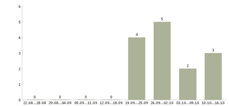 Работа упаковщик с проживанием в Саранске - Число вакансий в Саранске по специальности упаковщик с проживанием за 2 месяца