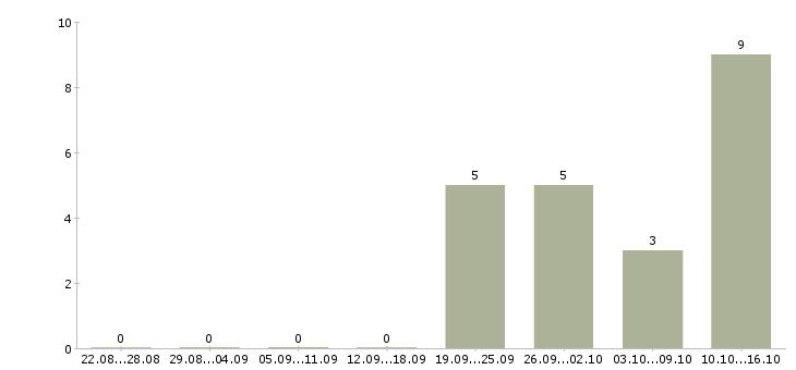 Работа продавец рабочий торгового зала в Сургуте - Число вакансий в Сургуте по специальности продавец рабочий торгового зала за 2 месяца
