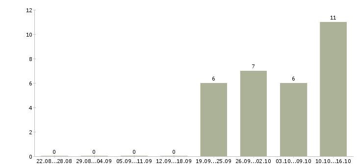 Работа менеджер мобильного офиса в Туле - Число вакансий в Туле по специальности менеджер мобильного офиса за 2 месяца