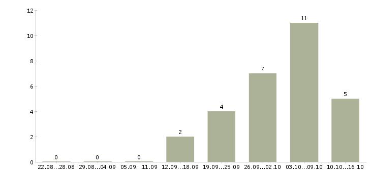 Работа менеджера удаленно на дому в Тюмени - Число вакансий в Тюмени по специальности менеджера удаленно на дому за 2 месяца