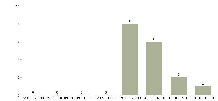 Работа специалист отдела заключения договоров в Тюмени - Число вакансий в Тюмени по специальности специалист отдела заключения договоров за 2 месяца