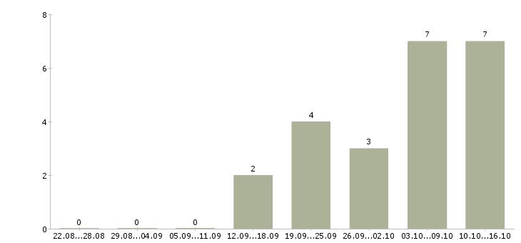 Работа удаленная в интернет проекте в Ульяновске - Число вакансий в Ульяновске по специальности удаленная в интернет проекте за 2 месяца