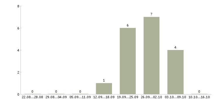 Работа работник зала на выкладку товара в Челябинске - Число вакансий в Челябинске по специальности работник зала на выкладку товара за 2 месяца