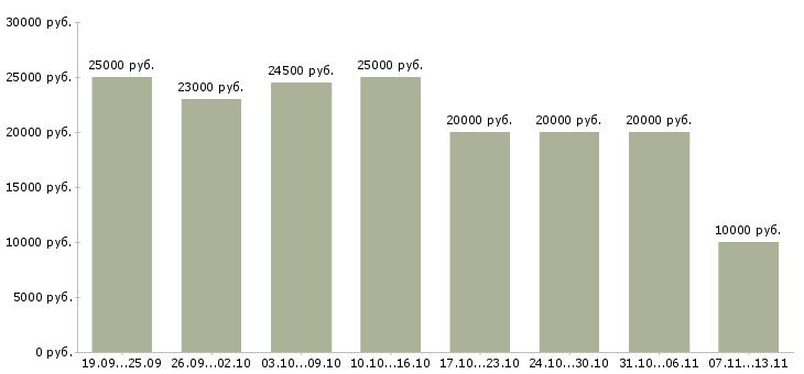 Вакансии «дополнительный заработок в декрете»-Медиана зарплаты по вакансии «дополнительный заработок в декрете» за 2 месяца