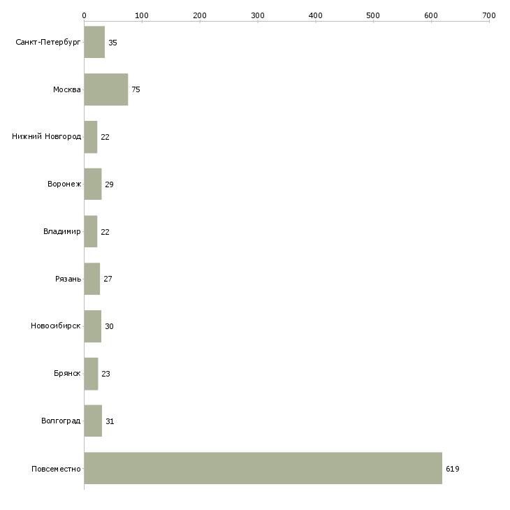 Найти работу дополнительный заработок в декрете-Число вакансий «дополнительный заработок в декрете» на сайте в городах Росcии