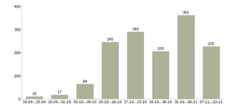 Работа «дополнительный заработок в декрете»-Число вакансий «дополнительный заработок в декрете» на сайте за 2 месяца