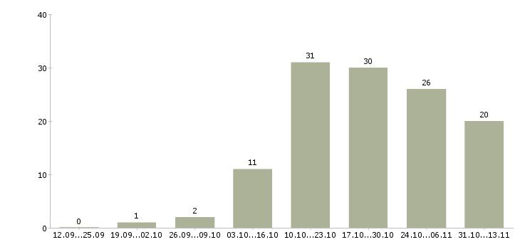 Работа «жестянщик кузовной»-Число вакансий «жестянщик кузовной» на сайте за 2 месяца
