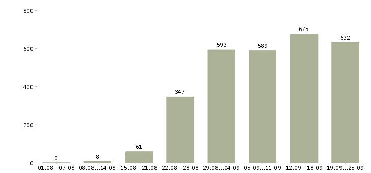 Работа администратор по персоналу в Москве - Число вакансий в Москве по специальности администратор по персоналу за 2 месяца