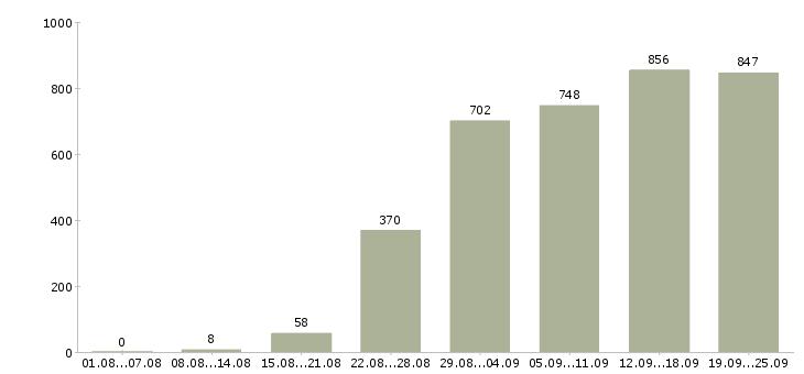 Работа офис администратор в Москве - Число вакансий в Москве по специальности офис администратор за 2 месяца