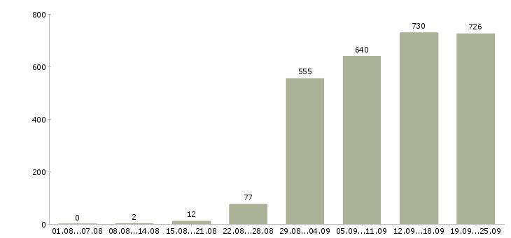 Работа администратор в офисе в Москве - Число вакансий в Москве по специальности администратор в офисе за 2 месяца