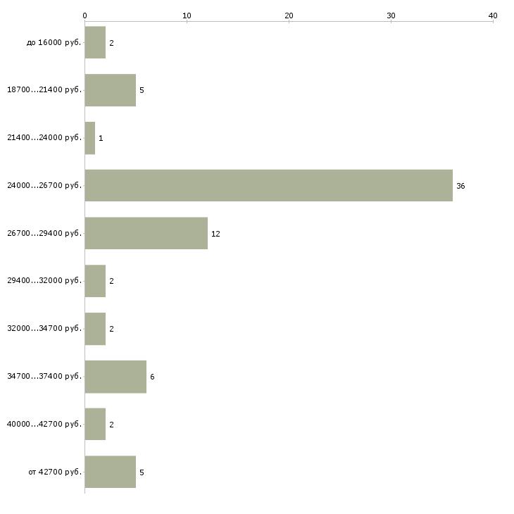 Найти работу курьер в офис в Москве - График распределения вакансий «курьер в офис» по зарплате