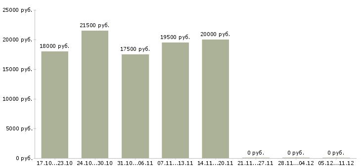 Вакансии подработка удаленно на дому в Вологде - Медиана зарплат подработка удаленно на дому в Вологде за 2 месяца